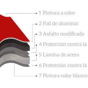 Capas Cubierta Madrileña